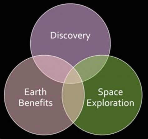 Research into space explorations